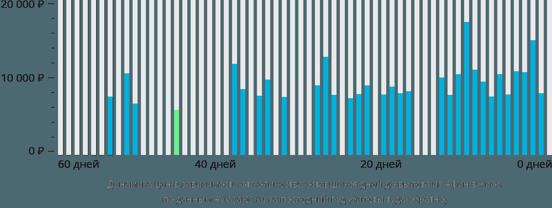 Динамика цен в зависимости от количества оставшихся дней до вылета из Афин в Хиос