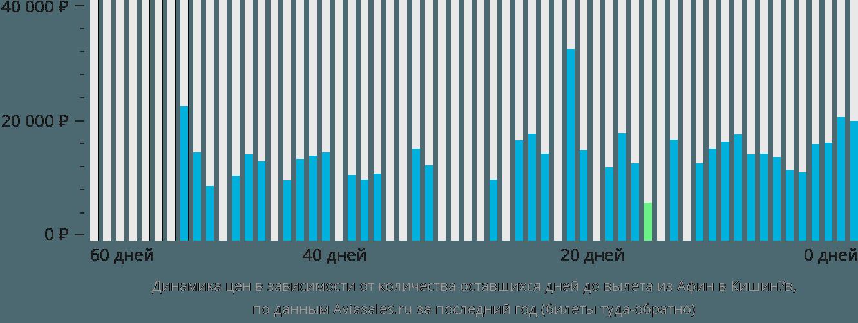 Динамика цен в зависимости от количества оставшихся дней до вылета из Афин в Кишинёв