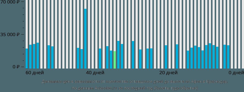 Динамика цен в зависимости от количества оставшихся дней до вылета из Афин в Краснодар