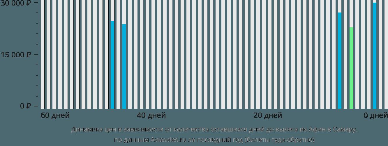 Динамика цен в зависимости от количества оставшихся дней до вылета из Афин в Самару