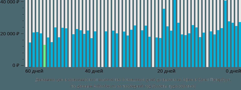 Динамика цен в зависимости от количества оставшихся дней до вылета из Афин в Санкт-Петербург
