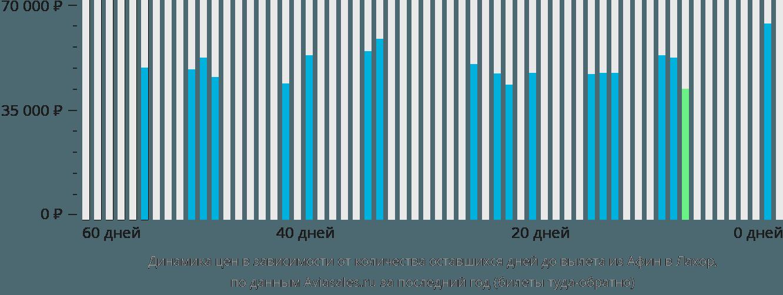 Динамика цен в зависимости от количества оставшихся дней до вылета из Афин в Лахор