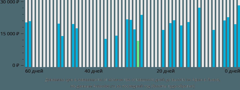 Динамика цен в зависимости от количества оставшихся дней до вылета из Афин в Львов