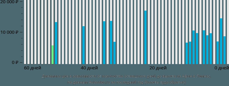 Динамика цен в зависимости от количества оставшихся дней до вылета из Афин в Лемнос