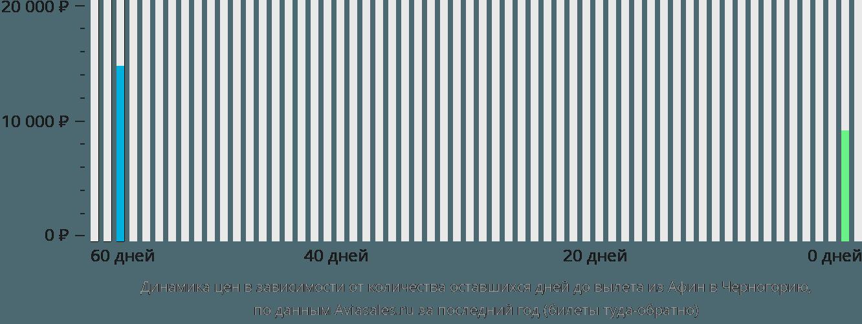 Динамика цен в зависимости от количества оставшихся дней до вылета из Афин в Черногорию