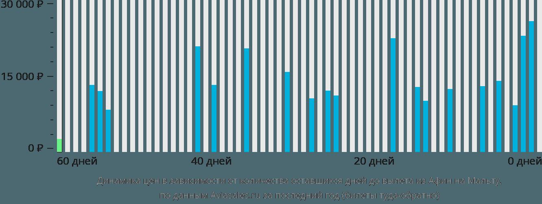 Динамика цен в зависимости от количества оставшихся дней до вылета из Афин на Мальту