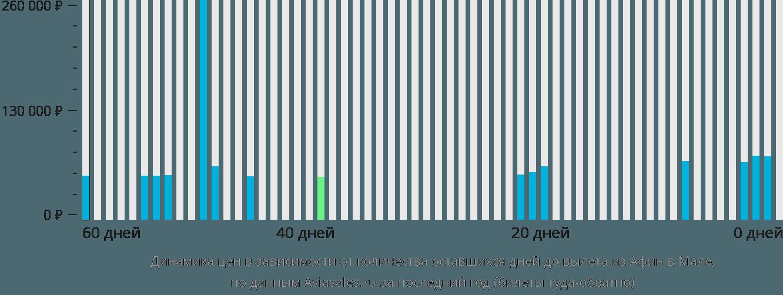 Динамика цен в зависимости от количества оставшихся дней до вылета из Афин в Мале