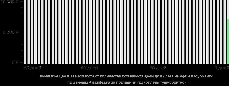 Динамика цен в зависимости от количества оставшихся дней до вылета из Афин в Мурманск