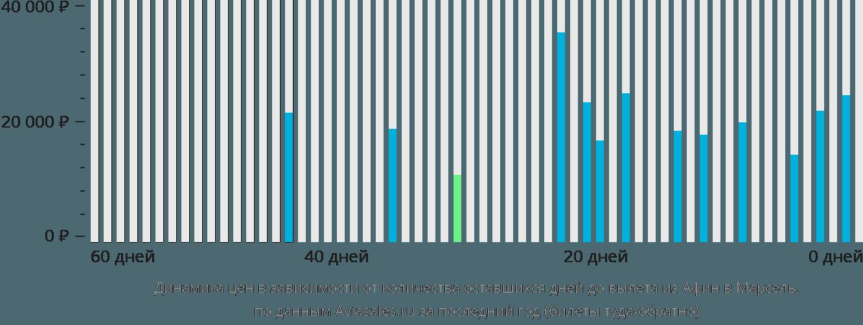 Динамика цен в зависимости от количества оставшихся дней до вылета из Афин в Марсель