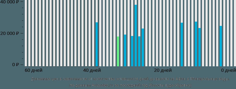 Динамика цен в зависимости от количества оставшихся дней до вылета из Афин в Минеральные воды