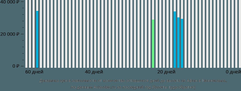 Динамика цен в зависимости от количества оставшихся дней до вылета из Афин в Нижнекамск