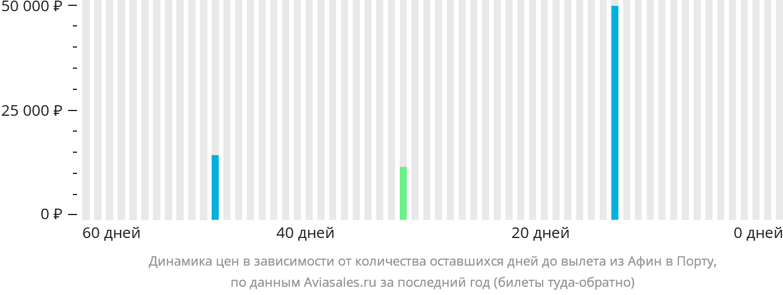 Динамика цен в зависимости от количества оставшихся дней до вылета из Афин в Порту