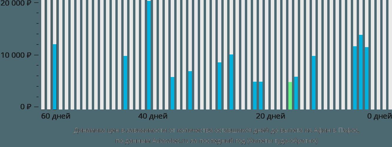 Динамика цен в зависимости от количества оставшихся дней до вылета из Афин в Пафос