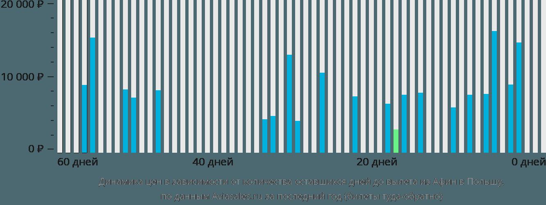 Динамика цен в зависимости от количества оставшихся дней до вылета из Афин в Польшу