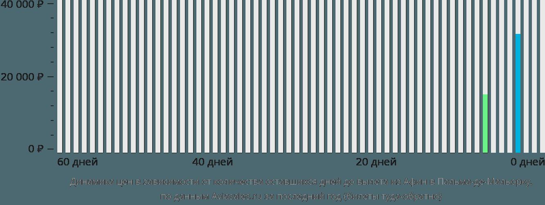 Динамика цен в зависимости от количества оставшихся дней до вылета из Афин в Пальма-де-Майорку