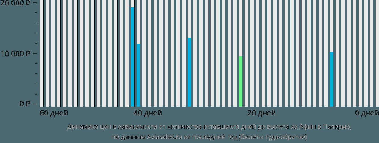 Динамика цен в зависимости от количества оставшихся дней до вылета из Афин в Палермо