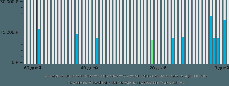 Динамика цен в зависимости от количества оставшихся дней до вылета из Афин в Ригу