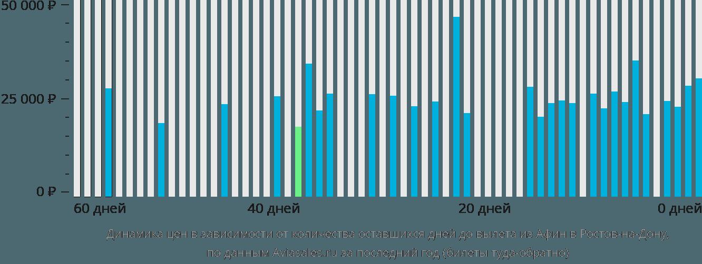 Динамика цен в зависимости от количества оставшихся дней до вылета из Афин в Ростов-на-Дону