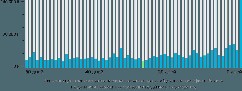 Динамика цен в зависимости от количества оставшихся дней до вылета из Афин в Россию