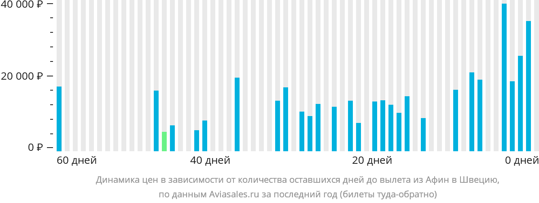 Динамика цен в зависимости от количества оставшихся дней до вылета из Афин в Швецию