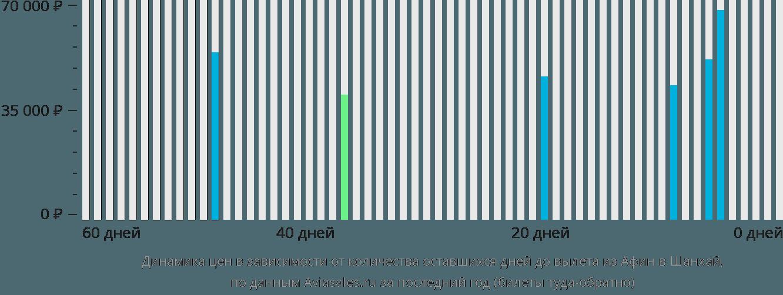 Динамика цен в зависимости от количества оставшихся дней до вылета из Афин в Шанхай