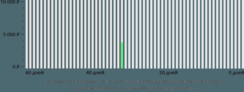 Динамика цен в зависимости от количества оставшихся дней до вылета из Афин в Скирос