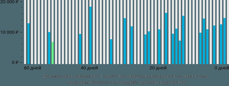 Динамика цен в зависимости от количества оставшихся дней до вылета из Афин в Самос