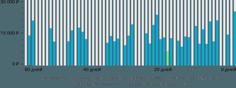 Динамика цен в зависимости от количества оставшихся дней до вылета из Афин в Штутгарт