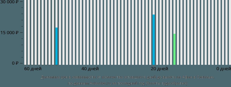 Динамика цен в зависимости от количества оставшихся дней до вылета из Афин в Севилью