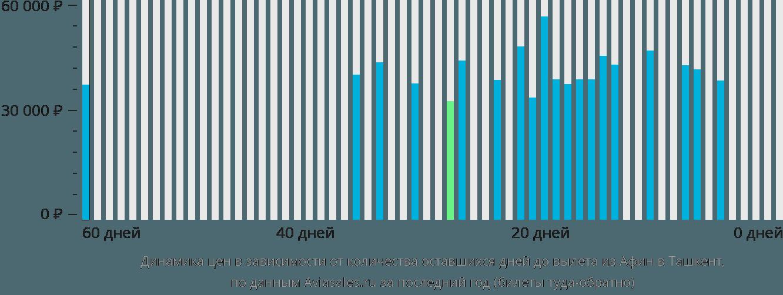 Динамика цен в зависимости от количества оставшихся дней до вылета из Афин в Ташкент
