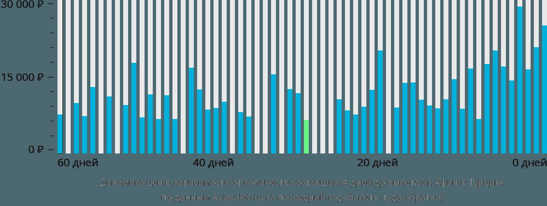 Динамика цен в зависимости от количества оставшихся дней до вылета из Афин в Турцию