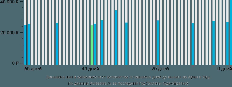 Динамика цен в зависимости от количества оставшихся дней до вылета из Афин в Уфу