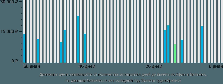 Динамика цен в зависимости от количества оставшихся дней до вылета из Афин в Вильнюс