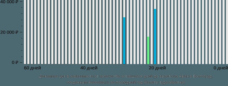 Динамика цен в зависимости от количества оставшихся дней до вылета из Афин в Волгоград