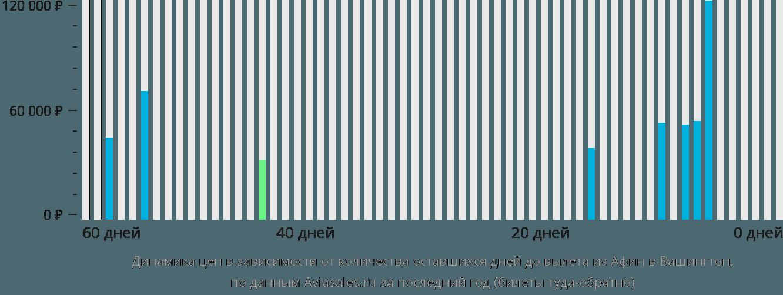 Динамика цен в зависимости от количества оставшихся дней до вылета из Афин в Вашингтон