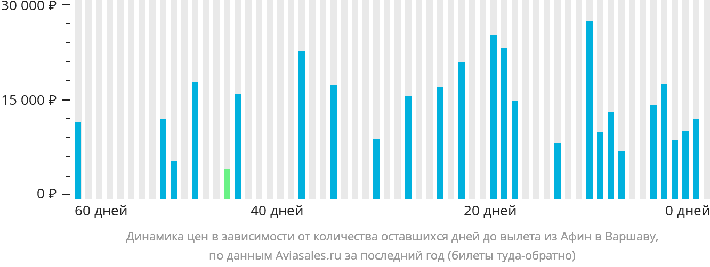 Динамика цен в зависимости от количества оставшихся дней до вылета из Афин в Варшаву