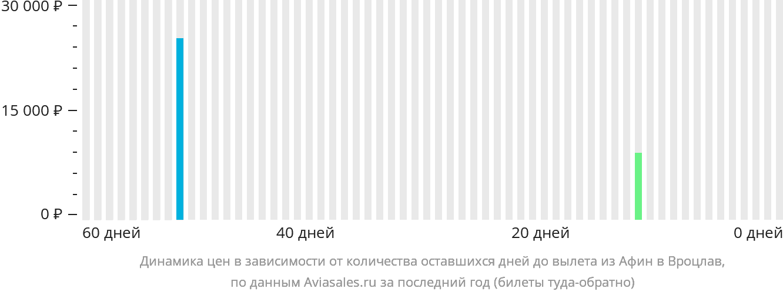 Динамика цен в зависимости от количества оставшихся дней до вылета из Афин в Вроцлав