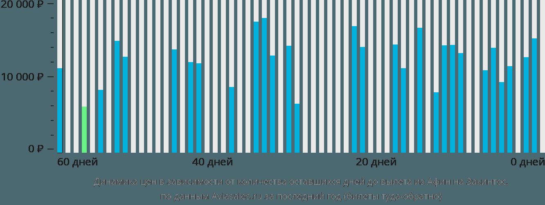 Динамика цен в зависимости от количества оставшихся дней до вылета из Афин на Закинтос