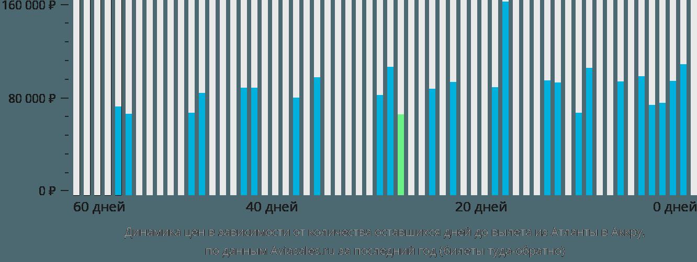 Динамика цен в зависимости от количества оставшихся дней до вылета из Атланты в Аккру