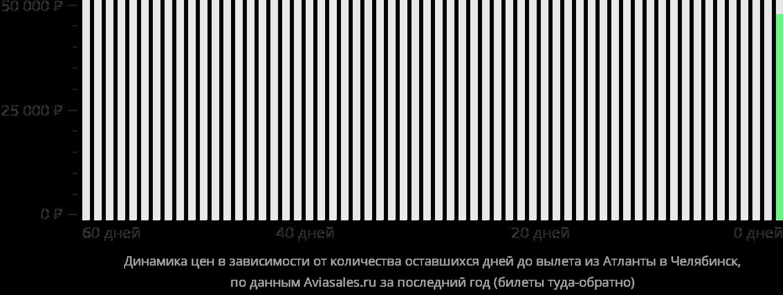 Динамика цен в зависимости от количества оставшихся дней до вылета из Атланты в Челябинск