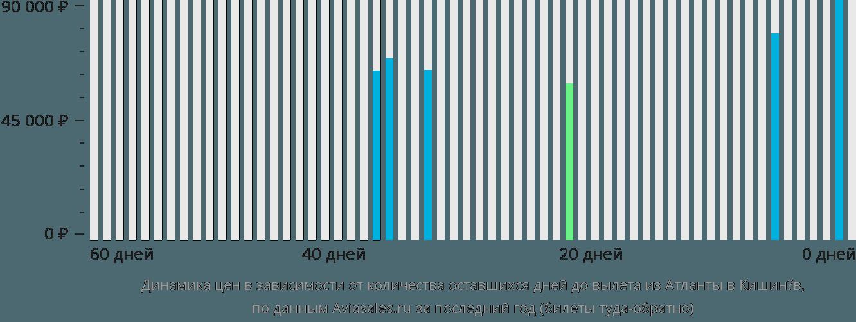 Динамика цен в зависимости от количества оставшихся дней до вылета из Атланты в Кишинёв