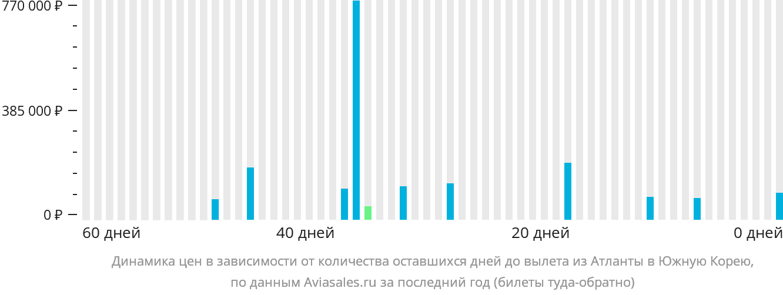 Динамика цен в зависимости от количества оставшихся дней до вылета из Атланты в Южную Корею