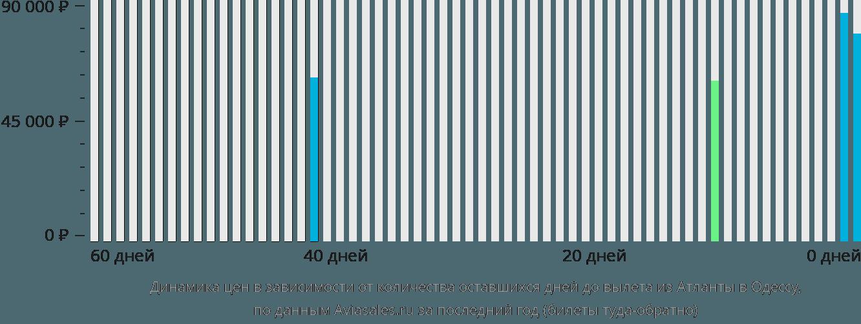 Динамика цен в зависимости от количества оставшихся дней до вылета из Атланты в Одессу