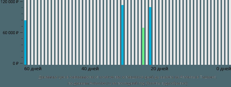 Динамика цен в зависимости от количества оставшихся дней до вылета из Атланты в Ташкент