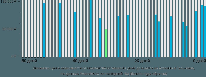 Динамика цен в зависимости от количества оставшихся дней до вылета из Атланты в Тель-Авив