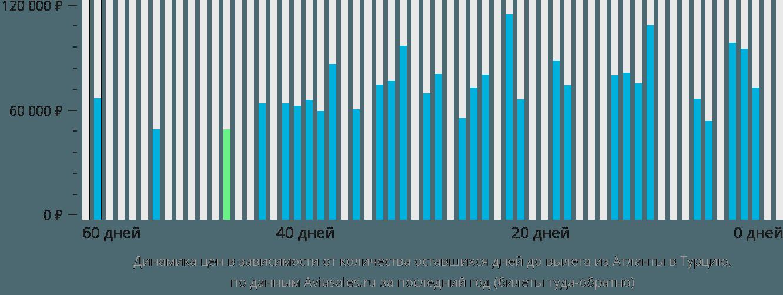 Динамика цен в зависимости от количества оставшихся дней до вылета из Атланты в Турцию