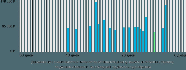 Динамика цен в зависимости от количества оставшихся дней до вылета из Атланты в Украину