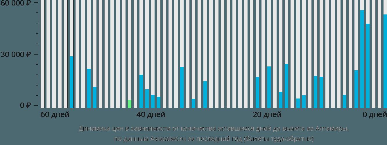 Динамика цен в зависимости от количества оставшихся дней до вылета из Алтамиры