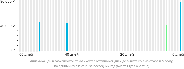 Динамика цен в зависимости от количества оставшихся дней до вылета из Амритсара в Москву