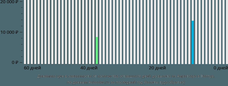 Динамика цен в зависимости от количества оставшихся дней до вылета из Амритсара в Нагпур